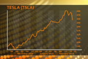 Tesla Shares Slips Due To Model 3 Concerns